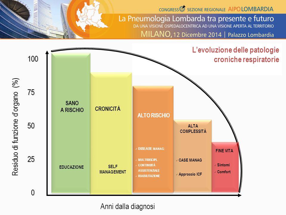 L'evoluzione delle patologie croniche respiratorie 100755025 0 Anni dalla diagnosi SANO A RISCHIO ALTO RISCHIO CRONICITÀ Residuo di funzione d'organo (%) ALTA COMPLESSITÀ EDUCAZIONE SELF MANAGEMENT DISEASE MANAG: MULTIDISCIPL.