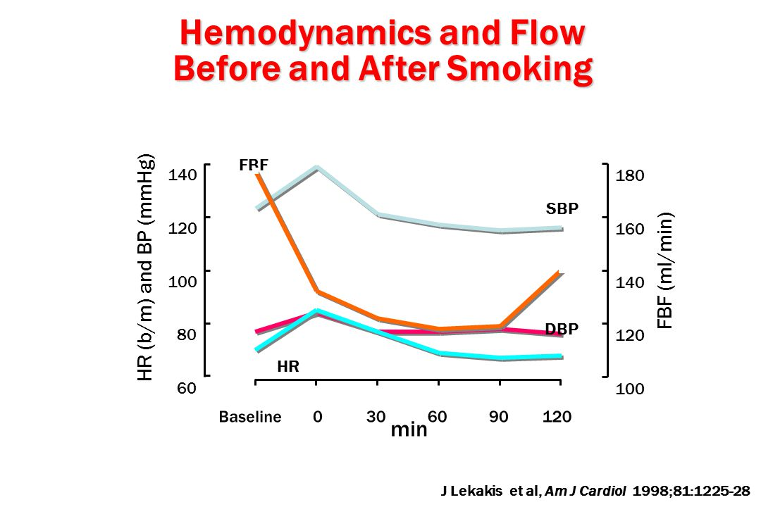 Baseline 0 306090 120 SBP DBP HR Hemodynamics and Flow Before and After Smoking 60 80 100 120 140 HR (b/m) and BP (mmHg) FBF 100 120 140 160 180 FBF (
