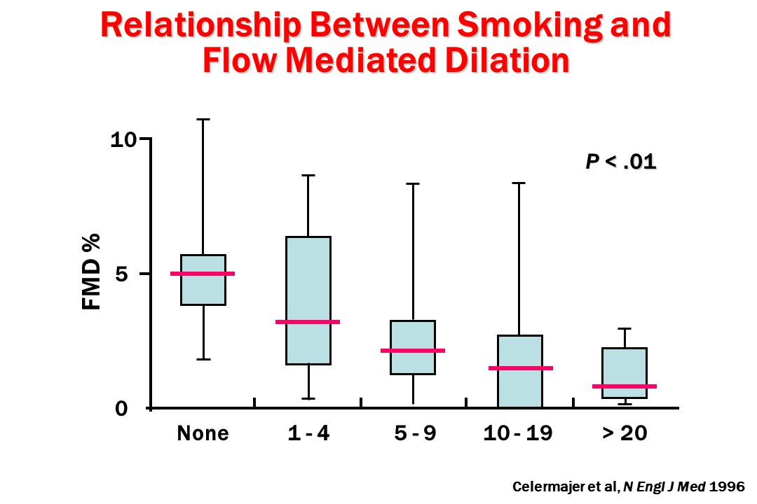 Relationship Between Smoking and Flow Mediated Dilation FMD % 10 5 0 Celermajer et al, N Engl J Med 1996 None1 - 45 - 910 - 19> 20 <.01 P <.01