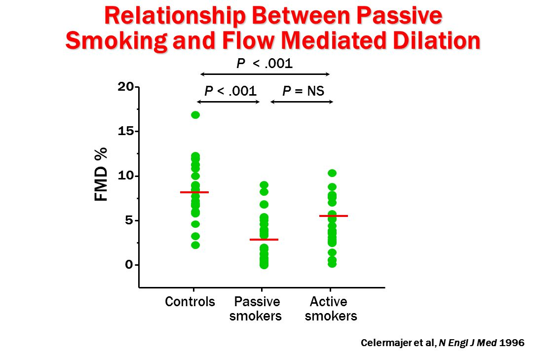P <.001 0 5 10 15 20 Controls Passive Active smokers smokers FMD % P <.001 P = NS Celermajer et al, N Engl J Med 1996 Relationship Between Passive Smoking and Flow Mediated Dilation