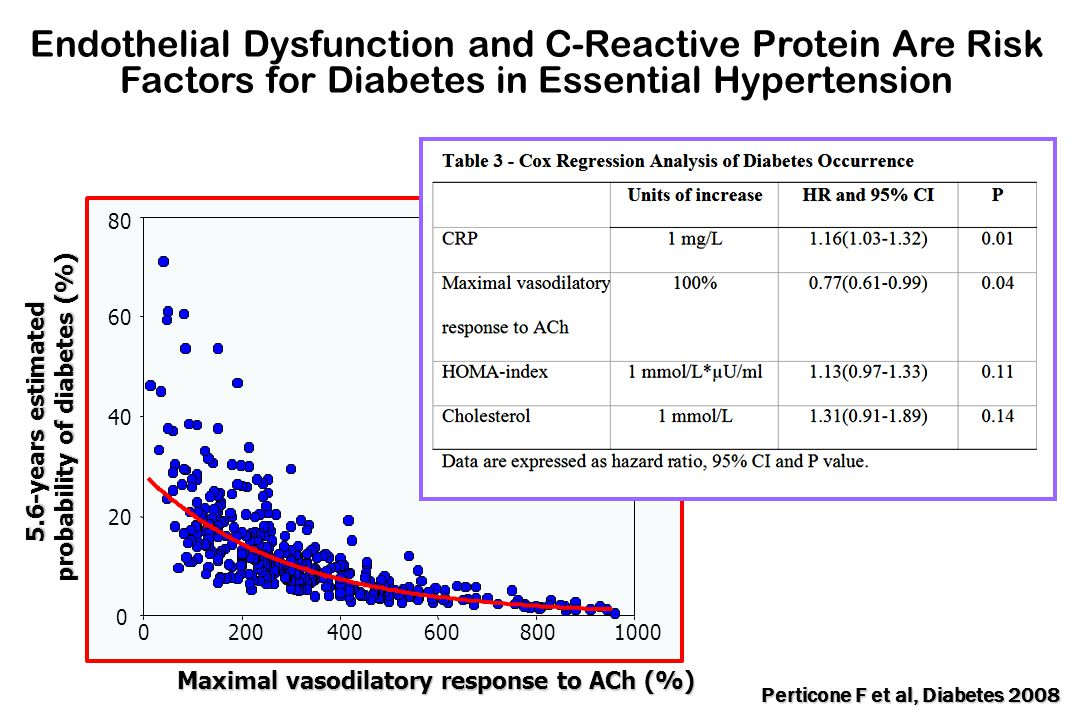 Maximal vasodilatory response to ACh (%) 5.6-years estimated probability of diabetes (%) 10008006004002000 80 60 40 20 0 Exponential fitting r=0.85 P<0.001 Endothelial Dysfunction and C-Reactive Protein Are Risk Factors for Diabetes in Essential Hypertension Perticone F et al, Diabetes 2008