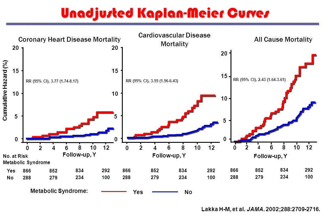 Coronary Heart Disease Mortality 0 2 4 6 81012 0 5 10 15 20 RR (95% CI), 3.77 (1.74-8.17) Follow-up, Y Cumulative Hazard (%) Yes No 866 288 852 279 834 234 292 100 Unadjusted Kaplan-Meier Curves No.