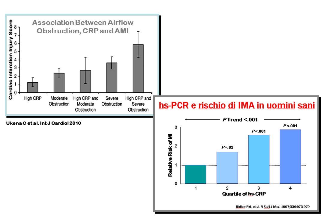 FBF, % increase 0 400 800 0,40,60,81 r = 0.587 P < 0.0001 ADMA  mol/L Perticone F et al, J Am Coll Cardiol, 2005;46:518-23 ADMA and Endothelial Vasodilation in Hypertension -30 0 30 60 min SVR (change) 400 200 0 -200 MBP (change) 5 0 -5 ADMA Achan V & Vallance P.