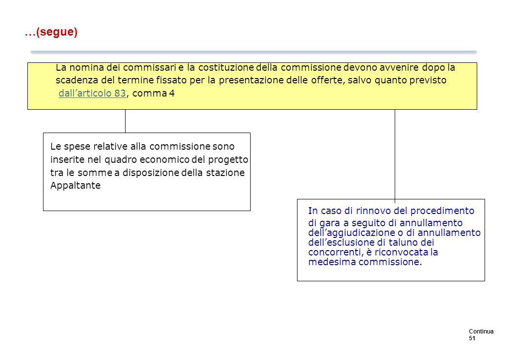 Continua 51 …(segue) La nomina dei commissari e la costituzione della commissione devono avvenire dopo la scadenza del termine fissato per la presenta