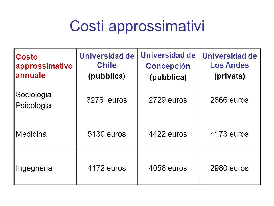 Costi approssimativi Costo approssimativo annuale Universidad de Chile (pubblica) Universidad de Concepción (pubblica) Universidad de Los Andes (privata) Sociologia Psicologia 3276 euros2729 euros2866 euros Medicina5130 euros4422 euros4173 euros Ingegneria4172 euros4056 euros2980 euros