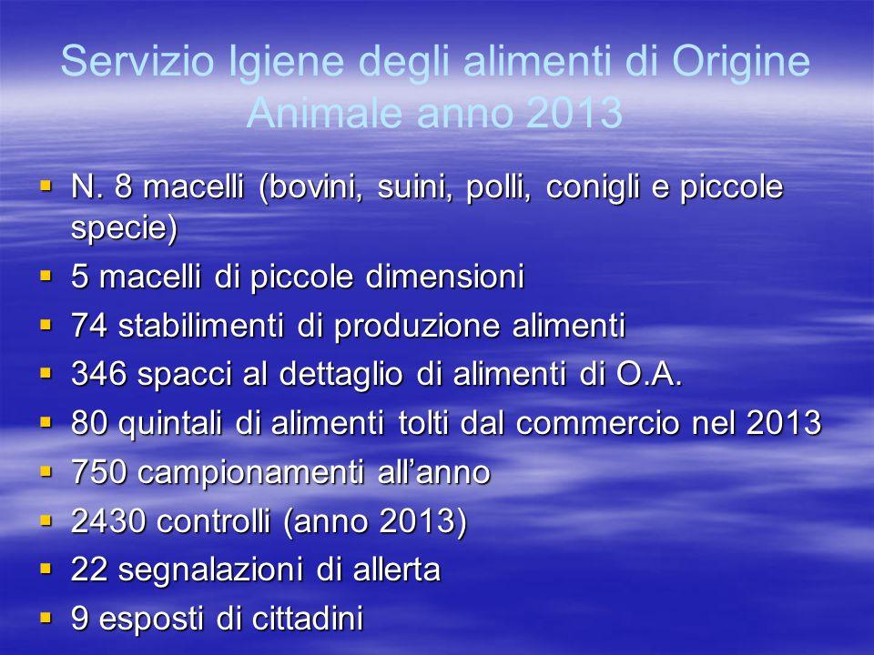 Servizio Igiene degli alimenti di Origine Animale anno 2013  N.