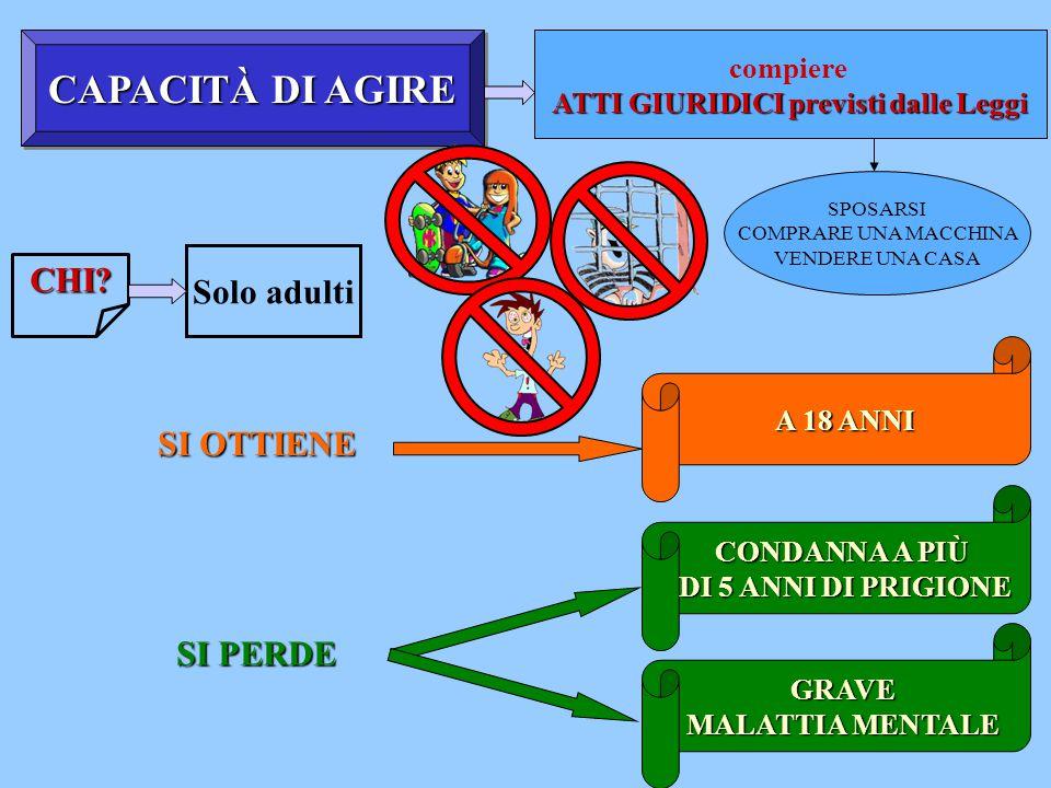 CAPACITÀ DI AGIRE compiere ATTI GIURIDICI previsti dalle Leggi CHI.
