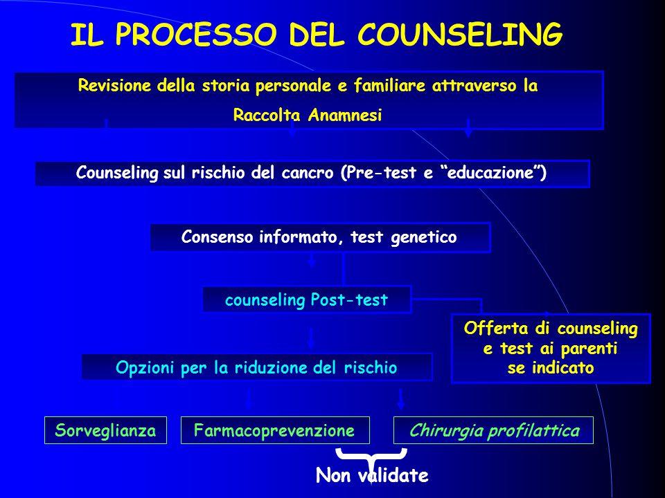 IL PROCESSO DEL COUNSELING Revisione della storia personale e familiare attraverso la Raccolta Anamnesi Counseling sul rischio del cancro (Pre-test e