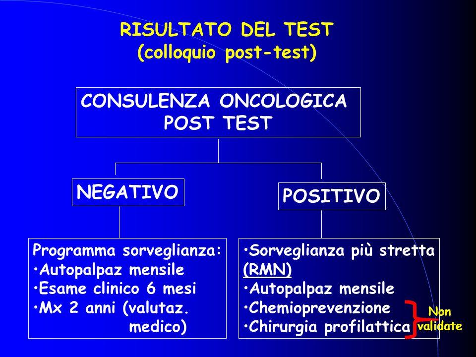 RISULTATO DEL TEST (colloquio post-test)  CONSULENZA ONCOLOGICA POST TEST NEGATIVO POSITIVO Programma sorveglianza: Autopalpaz mensile Esame clinico
