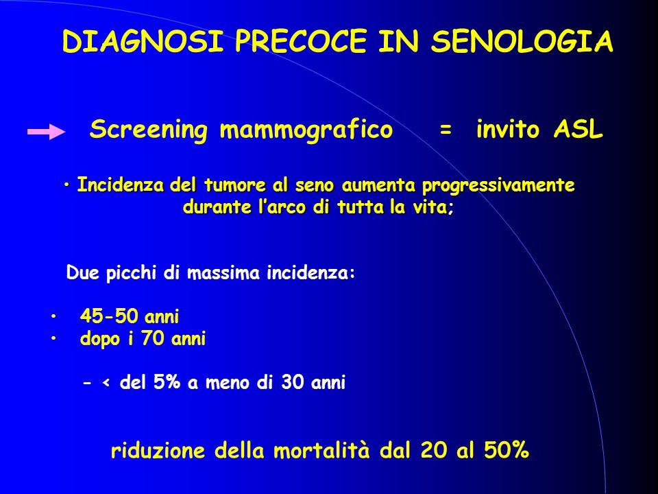 Screening mammografico = invito ASL DIAGNOSI PRECOCE IN SENOLOGIA riduzione della mortalità dal 20 al 50% Incidenza del tumore al seno aumenta progres