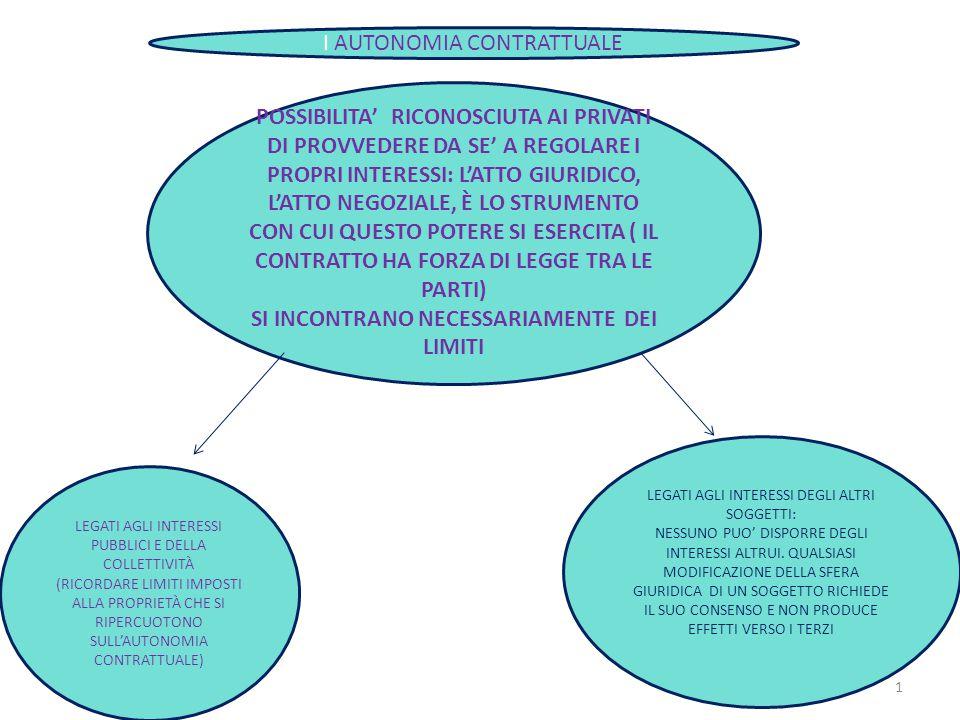 1 POSSIBILITA' RICONOSCIUTA AI PRIVATI DI PROVVEDERE DA SE' A REGOLARE I PROPRI INTERESSI: L'ATTO GIURIDICO, L'ATTO NEGOZIALE, È LO STRUMENTO CON CUI QUESTO POTERE SI ESERCITA ( IL CONTRATTO HA FORZA DI LEGGE TRA LE PARTI) SI INCONTRANO NECESSARIAMENTE DEI LIMITI LEGATI AGLI INTERESSI PUBBLICI E DELLA COLLETTIVITÀ (RICORDARE LIMITI IMPOSTI ALLA PROPRIETÀ CHE SI RIPERCUOTONO SULL'AUTONOMIA CONTRATTUALE) LEGATI AGLI INTERESSI DEGLI ALTRI SOGGETTI: NESSUNO PUO' DISPORRE DEGLI INTERESSI ALTRUI.