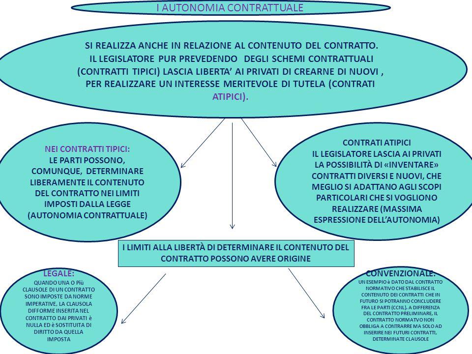 3 SI REALIZZA ANCHE IN RELAZIONE AL CONTENUTO DEL CONTRATTO. IL LEGISLATORE PUR PREVEDENDO DEGLI SCHEMI CONTRATTUALI (CONTRATTI TIPICI) LASCIA LIBERTA