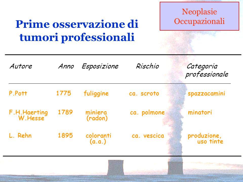 Prime osservazione di tumori professionali P.Pott 1775 fuliggine ca.