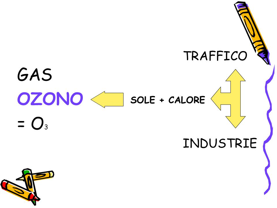 GAS OZONO = O 3 TRAFFICO INDUSTRIE SOLE + CALORE