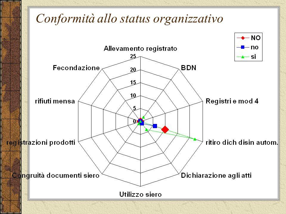 Conformità allo status organizzativo