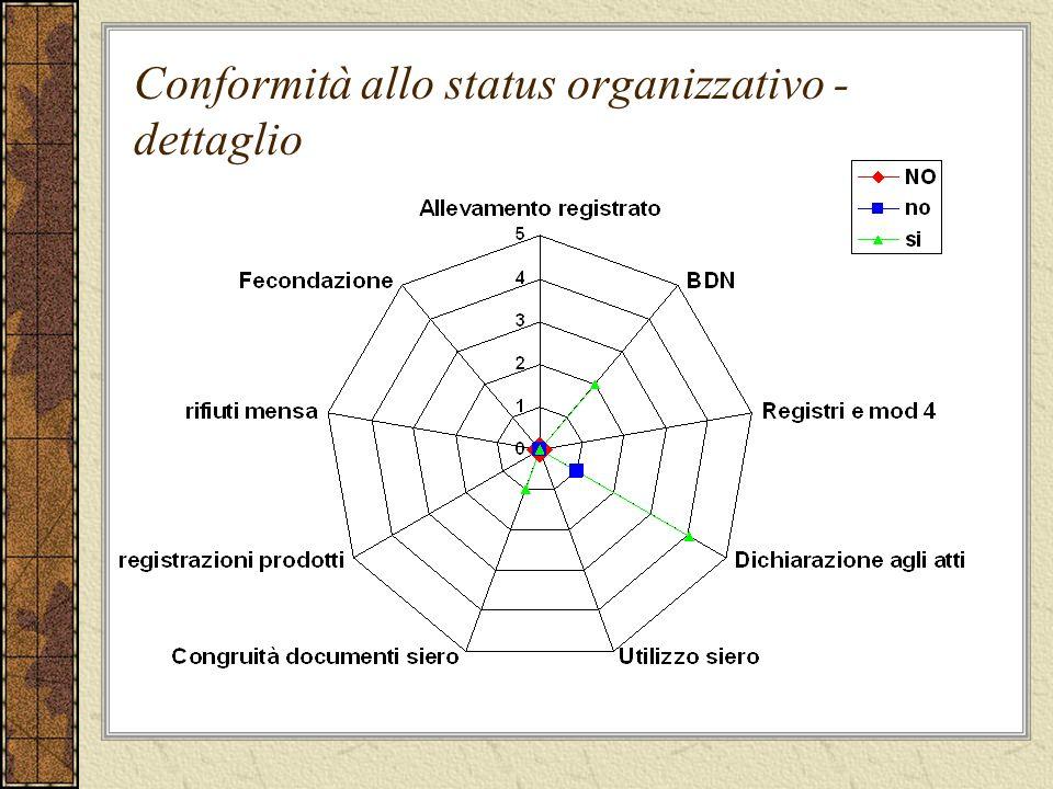 Conformità allo status organizzativo - dettaglio