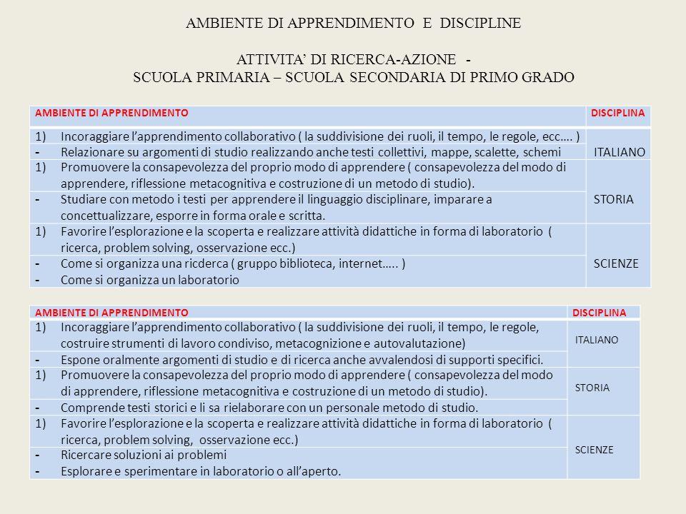 AMBIENTE DI APPRENDIMENTO E DISCIPLINE ATTIVITA' DI RICERCA-AZIONE - SCUOLA PRIMARIA – SCUOLA SECONDARIA DI PRIMO GRADO AMBIENTE DI APPRENDIMENTODISCIPLINA 1)Incoraggiare l'apprendimento collaborativo ( la suddivisione dei ruoli, il tempo, le regole, ecc….