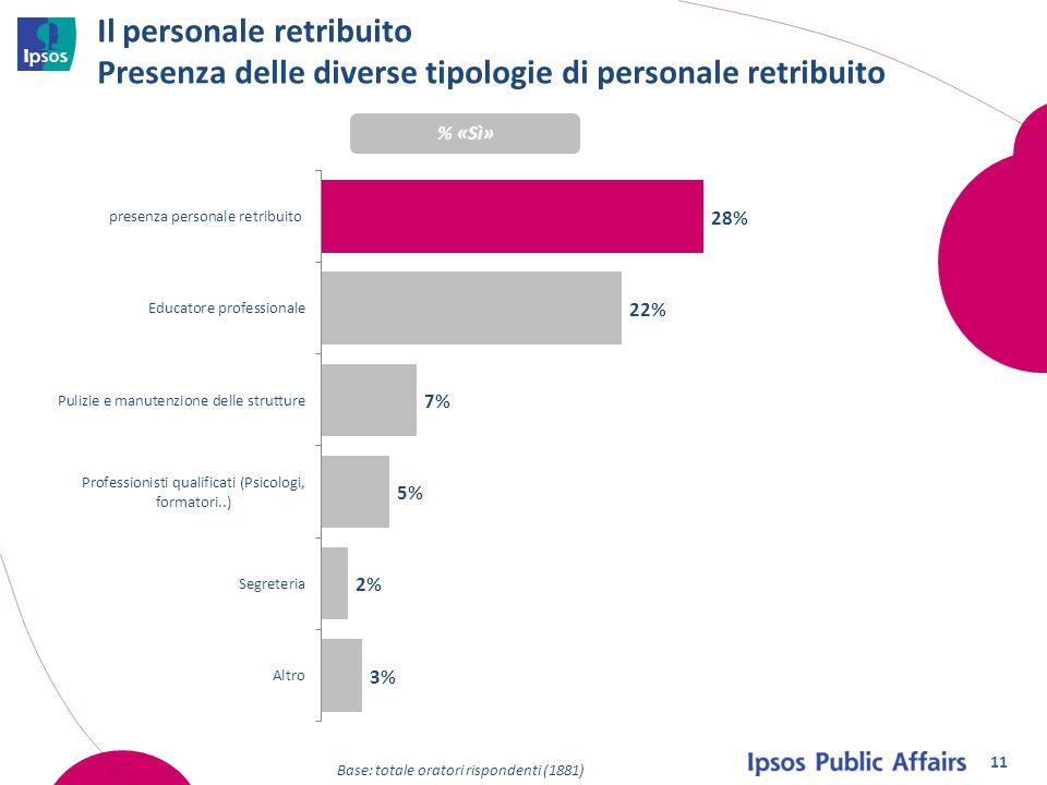 Il personale retribuito Presenza delle diverse tipologie di personale retribuito Base: totale oratori rispondenti (1881) % «Sì» 11
