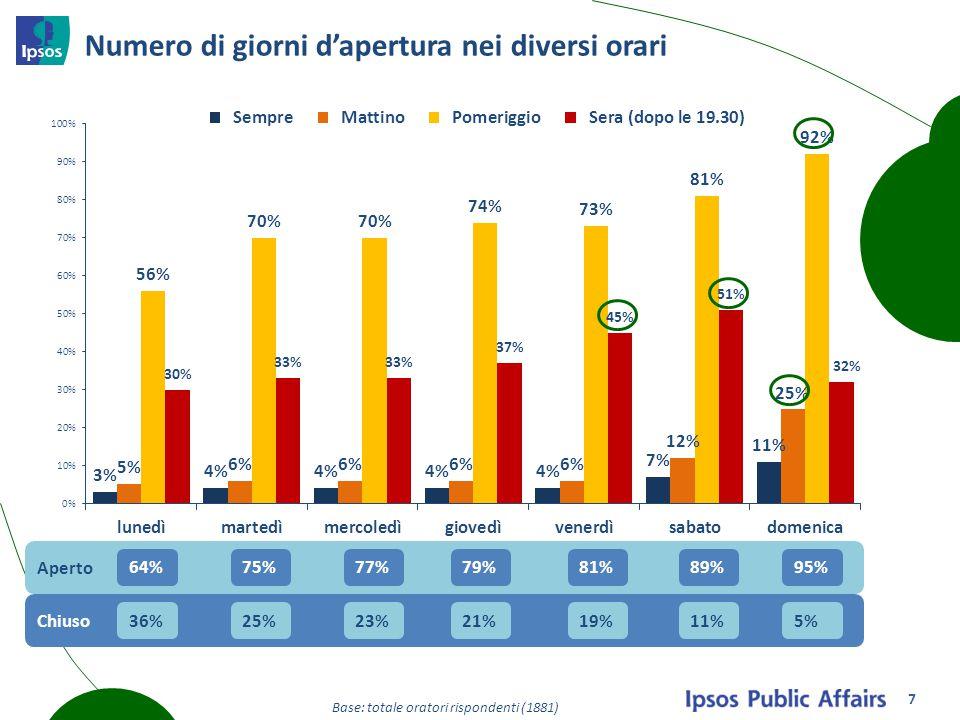 Numero di giorni d'apertura nei diversi orari Aperto Chiuso Base: totale oratori rispondenti (1881) 64%75%77%79%81%89%95% 36%25%23%21%19%11%5% 7
