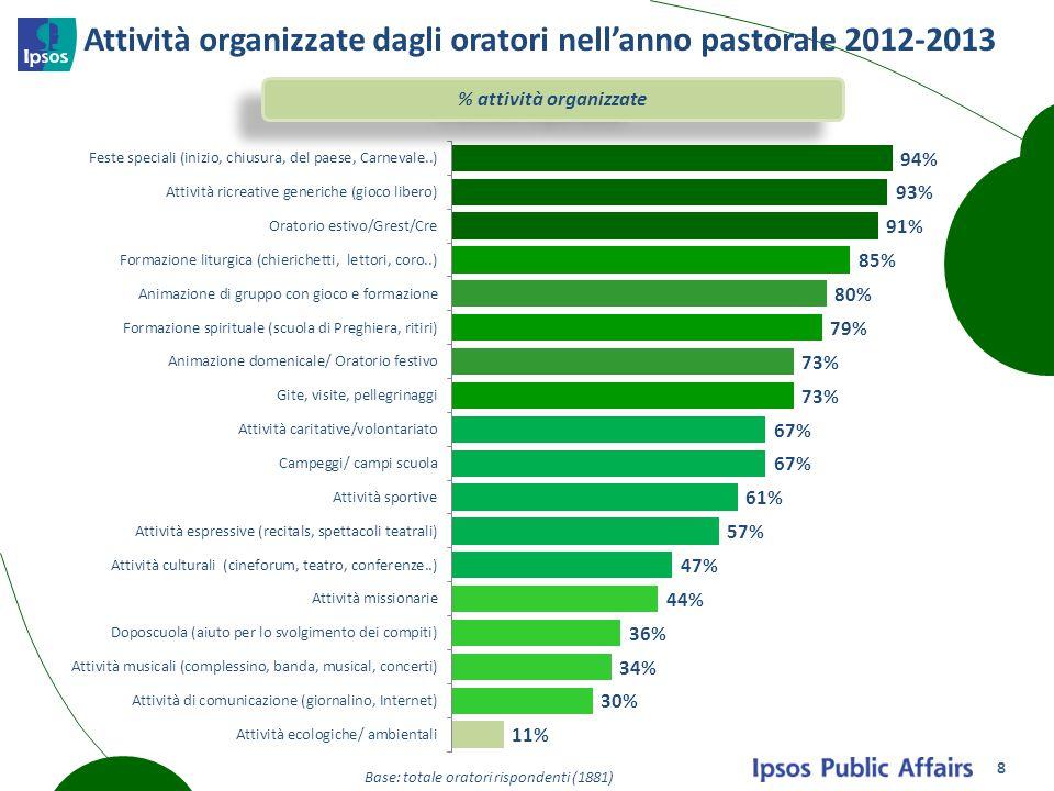 Attività organizzate dagli oratori nell'anno pastorale 2012-2013 % attività organizzate Base: totale oratori rispondenti (1881) 8