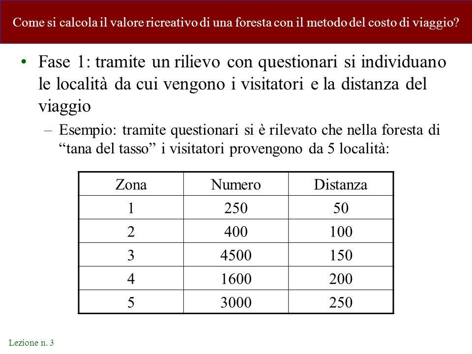 Lezione n. 3 Come si calcola il valore ricreativo di una foresta con il metodo del costo di viaggio? Fase 1: tramite un rilievo con questionari si ind