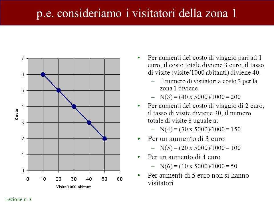 Lezione n. 3 p.e. consideriamo i visitatori della zona 1 Per aumenti del costo di viaggio pari ad 1 euro, il costo totale diviene 3 euro, il tasso di