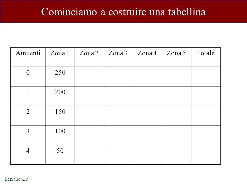 Lezione n. 3 Cominciamo a costruire una tabellina AumentiZona 1Zona 2Zona 3Zona 4Zona 5Totale 0250 1200 2150 3100 450