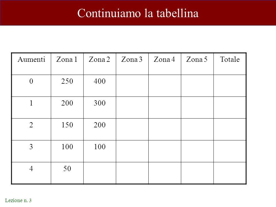 Lezione n. 3 Continuiamo la tabellina AumentiZona 1Zona 2Zona 3Zona 4Zona 5Totale 0250400 1200300 2150200 3100 450