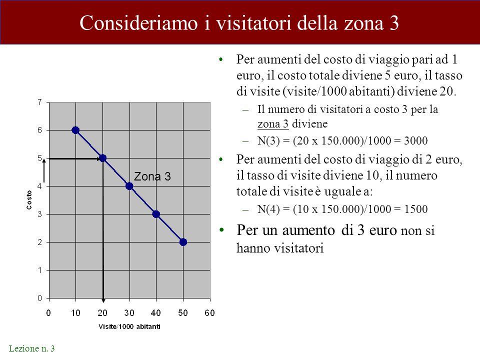 Lezione n. 3 Consideriamo i visitatori della zona 3 Per aumenti del costo di viaggio pari ad 1 euro, il costo totale diviene 5 euro, il tasso di visit