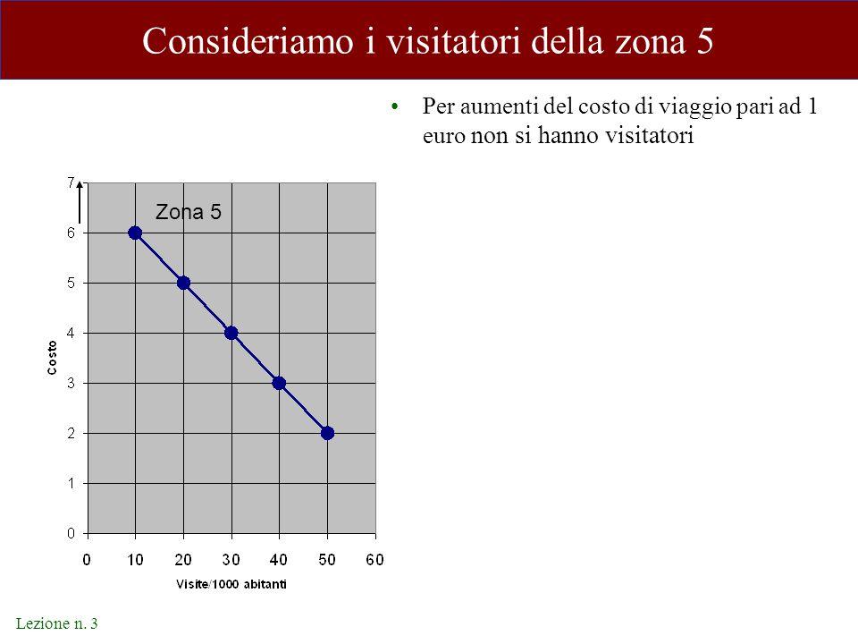 Lezione n. 3 Consideriamo i visitatori della zona 5 Per aumenti del costo di viaggio pari ad 1 euro non si hanno visitatori Zona 5