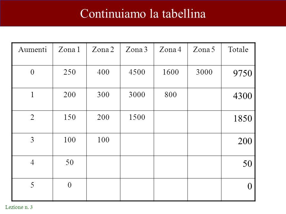 Lezione n. 3 Continuiamo la tabellina AumentiZona 1Zona 2Zona 3Zona 4Zona 5Totale 0250400450016003000 9750 12003003000800 4300 21502001500 1850 3100 2