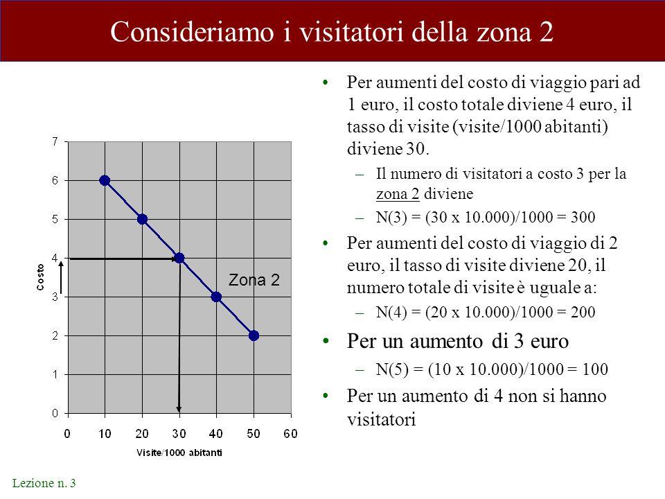 Lezione n. 3 Consideriamo i visitatori della zona 2 Per aumenti del costo di viaggio pari ad 1 euro, il costo totale diviene 4 euro, il tasso di visit