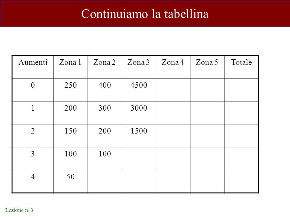 Lezione n. 3 Continuiamo la tabellina AumentiZona 1Zona 2Zona 3Zona 4Zona 5Totale 02504004500 12003003000 21502001500 3100 450