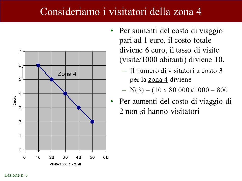 Lezione n. 3 Consideriamo i visitatori della zona 4 Per aumenti del costo di viaggio pari ad 1 euro, il costo totale diviene 6 euro, il tasso di visit