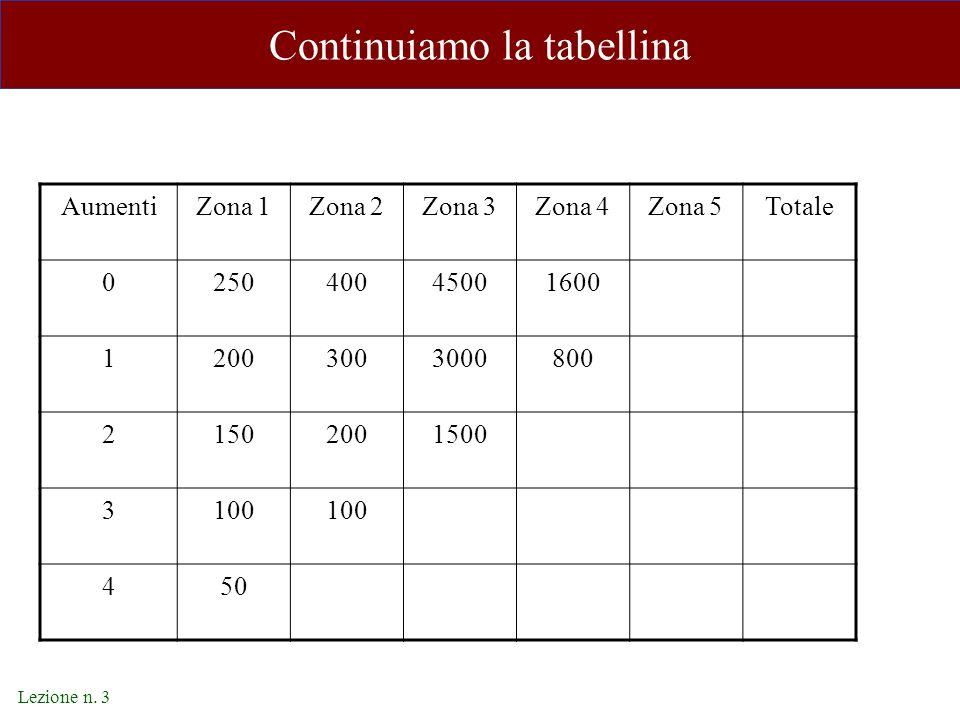 Lezione n. 3 Continuiamo la tabellina AumentiZona 1Zona 2Zona 3Zona 4Zona 5Totale 025040045001600 12003003000800 21502001500 3100 450