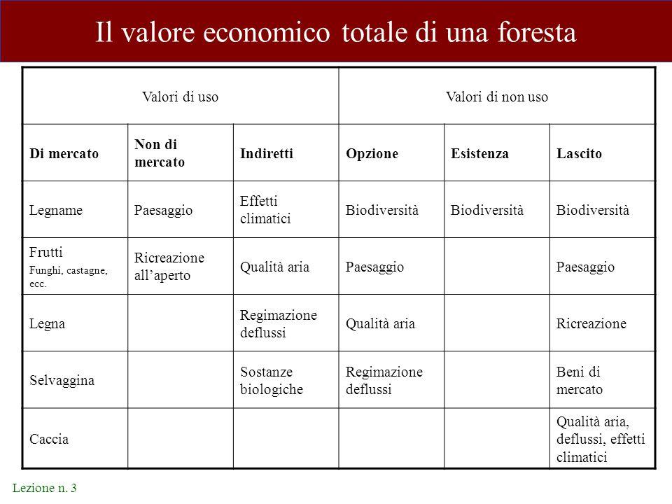 Lezione n. 3 Il valore economico totale di una foresta Valori di usoValori di non uso Di mercato Non di mercato IndirettiOpzioneEsistenzaLascito Legna
