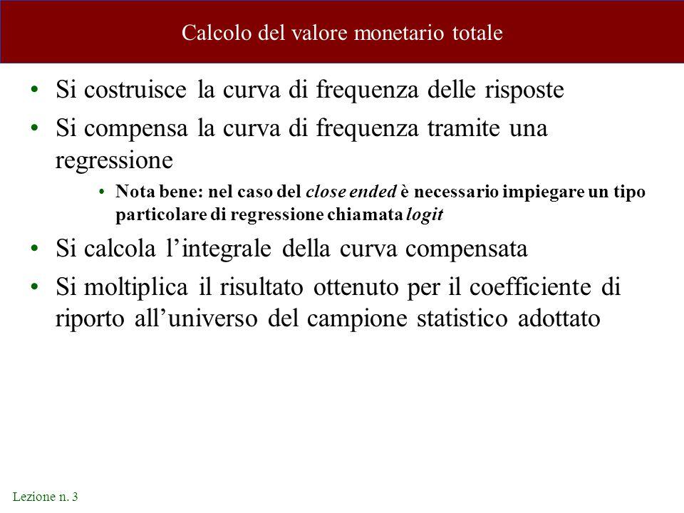 Lezione n. 3 Calcolo del valore monetario totale Si costruisce la curva di frequenza delle risposte Si compensa la curva di frequenza tramite una regr