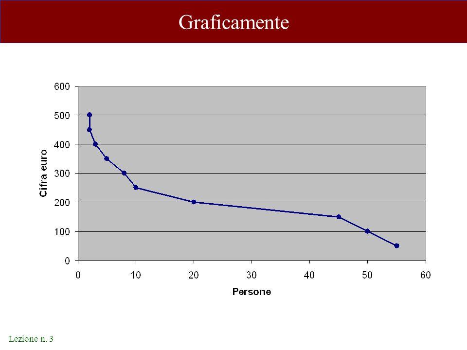 Lezione n. 3 Graficamente
