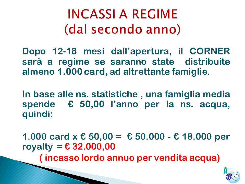Dopo 12-18 mesi dall'apertura, il CORNER sarà a regime se saranno state distribuite almeno 1.000 card, ad altrettante famiglie.