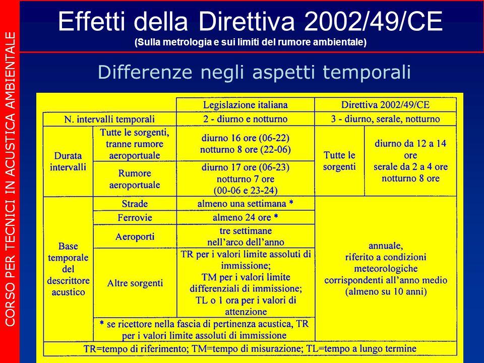 Effetti della Direttiva 2002/49/CE (Sulla metrologia e sui limiti del rumore ambientale) Differenze negli aspetti temporali CORSO PER TECNICI IN ACUSTICA AMBIENTALE