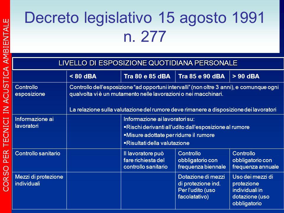 CORSO PER TECNICI IN ACUSTICA AMBIENTALE Decreto legislativo 15 agosto 1991 n. 277 < 80 dBATra 80 e 85 dBATra 85 e 90 dBA> 90 dBA Controllo esposizion