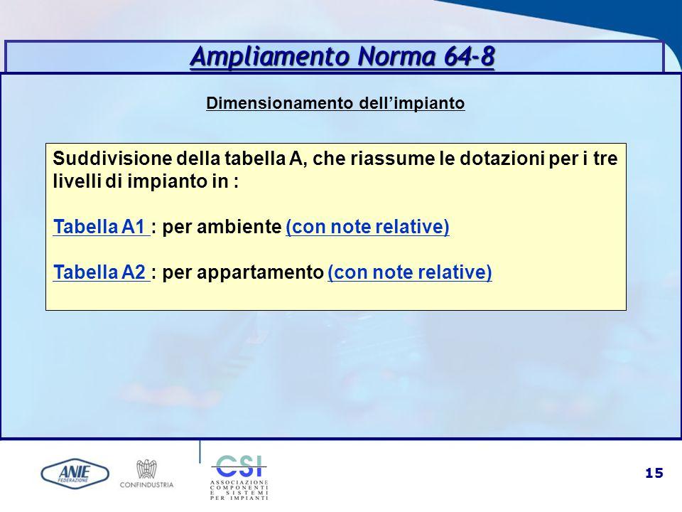 15 Dimensionamento dell'impianto Ampliamento Norma 64-8 Suddivisione della tabella A, che riassume le dotazioni per i tre livelli di impianto in : Tab
