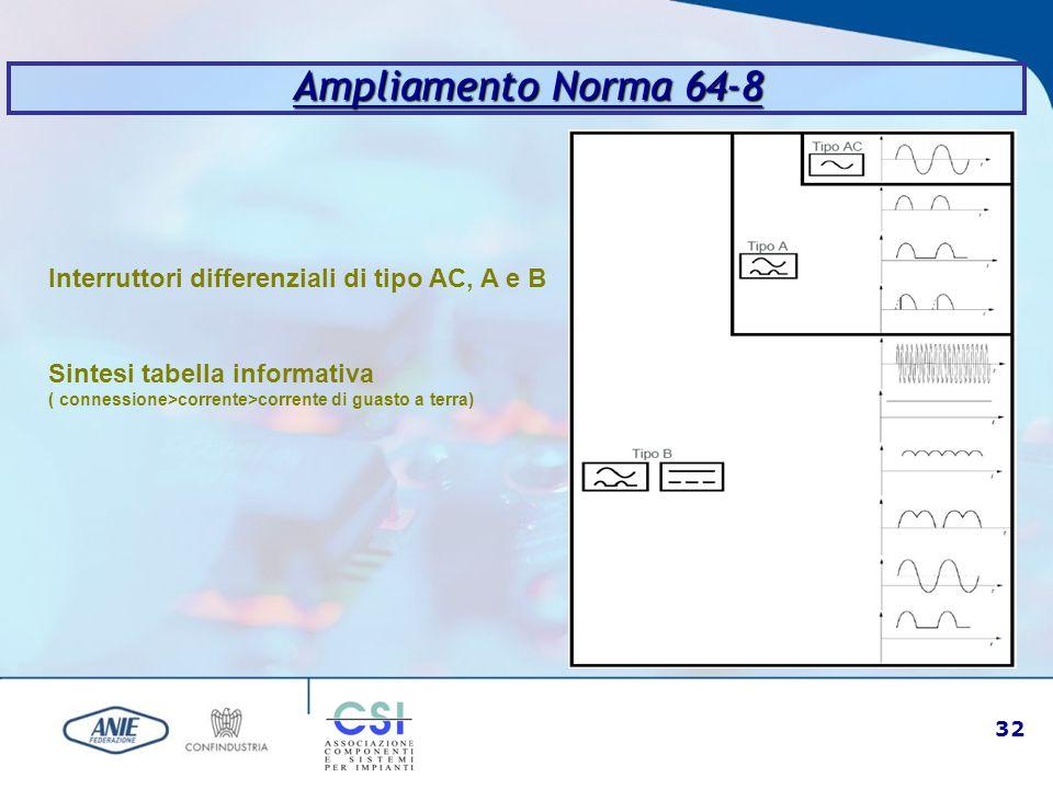 32 Ampliamento Norma 64-8 Interruttori differenziali di tipo AC, A e B Sintesi tabella informativa ( connessione>corrente>corrente di guasto a terra)