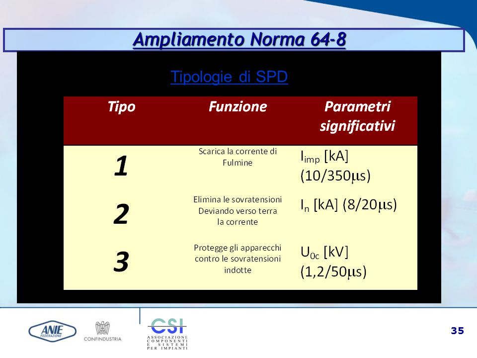 35 Ampliamento Norma 64-8 Tipologie di SPD