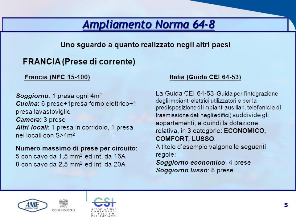 5 Uno sguardo a quanto realizzato negli altri paesi Ampliamento Norma 64-8 FRANCIA (Prese di corrente) Francia (NFC 15-100) Soggiorno: 1 presa ogni 4m