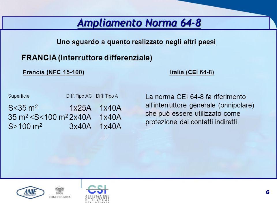 6 Uno sguardo a quanto realizzato negli altri paesi Ampliamento Norma 64-8 FRANCIA (Interruttore differenziale) Francia (NFC 15-100) Italia (CEI 64-8)