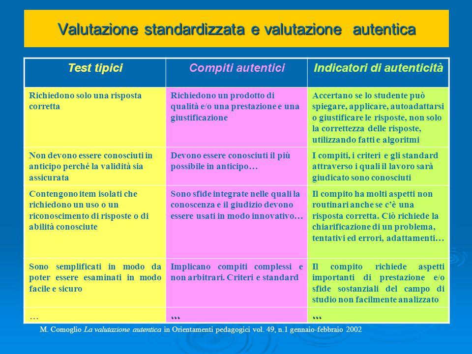 Valutazione standardizzata e valutazione autentica Test tipiciCompiti autenticiIndicatori di autenticità Richiedono solo una risposta corretta Richied