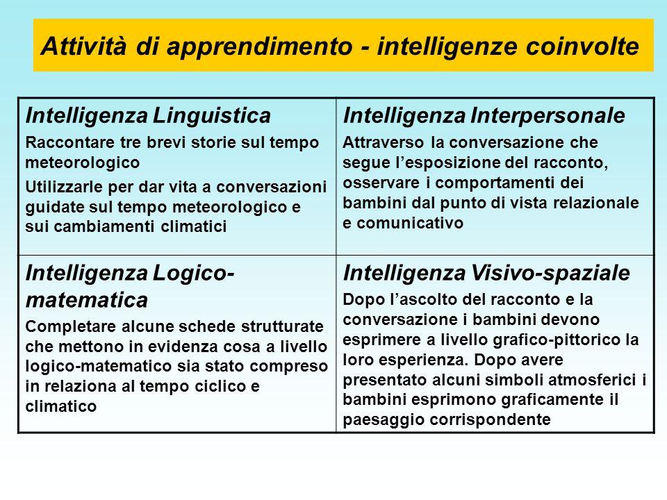 Attività di apprendimento - intelligenze coinvolte Intelligenza Linguistica Raccontare tre brevi storie sul tempo meteorologico Utilizzarle per dar vi