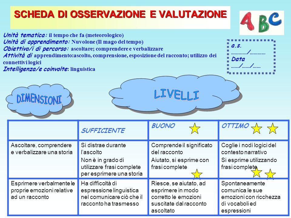 SCHEDA DI OSSERVAZIONE E VALUTAZIONE a.s. …………/………… Data ……/……/…… Unità tematica: il tempo che fa (meteorologico) Unità di apprendimento: Nuvolone (Il