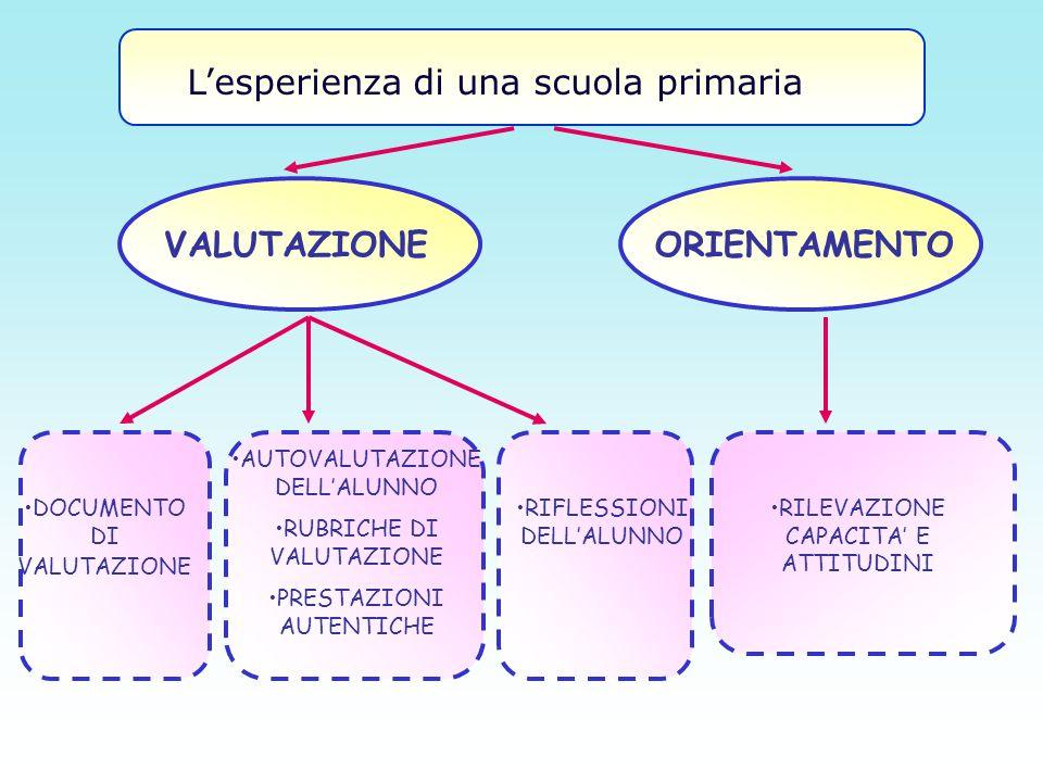 ORIENTAMENTO RILEVAZIONE CAPACITA' E ATTITUDINI VALUTAZIONE DOCUMENTO DI VALUTAZIONE AUTOVALUTAZIONE DELL'ALUNNO RUBRICHE DI VALUTAZIONE PRESTAZIONI A